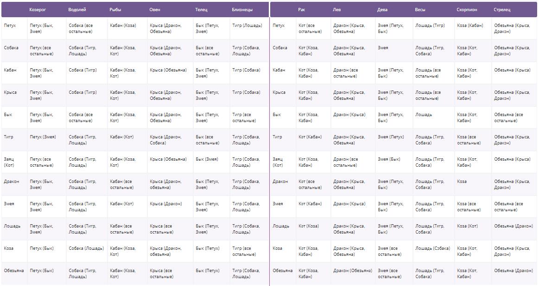 Таблица совместимости по структурному гороскопу Кваши