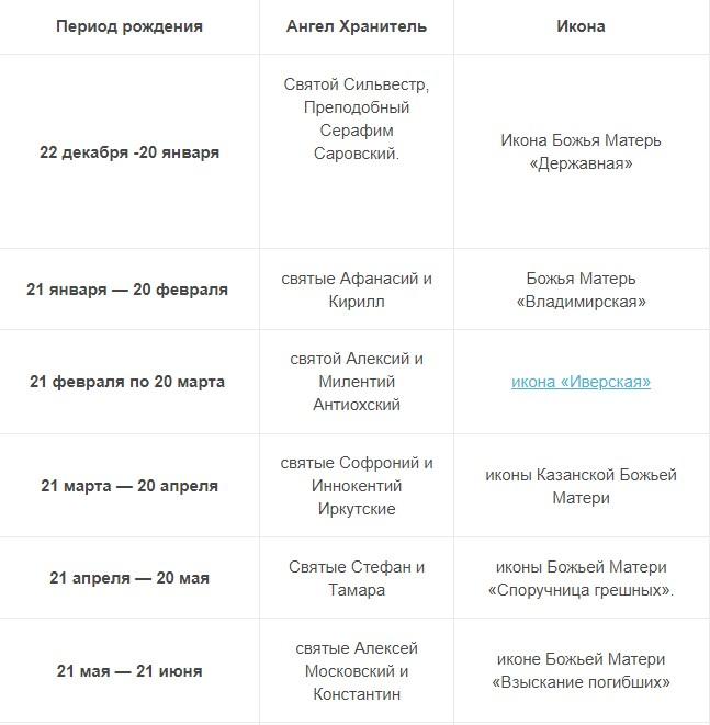 Таблица выбора ангела-хранителя и иконы по дате рождения