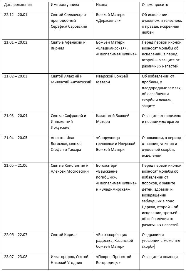 Таблица выбора святого заступника по дате рождения